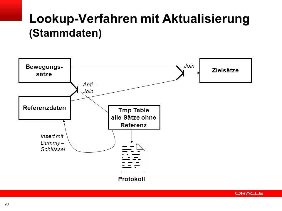 Lookup-Verfahren mit Aktualisierung (Stammdaten)