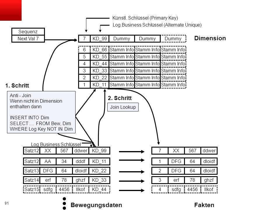 Dimension Bewegungsdaten Fakten