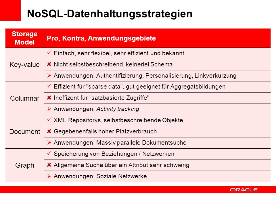 NoSQL-Datenhaltungsstrategien