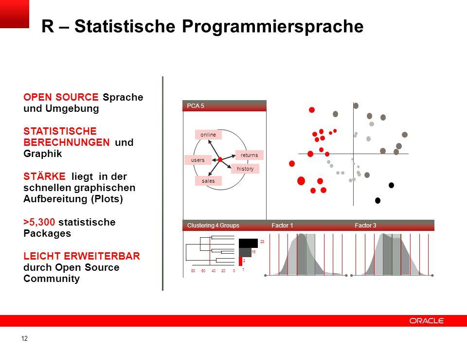 R – Statistische Programmiersprache