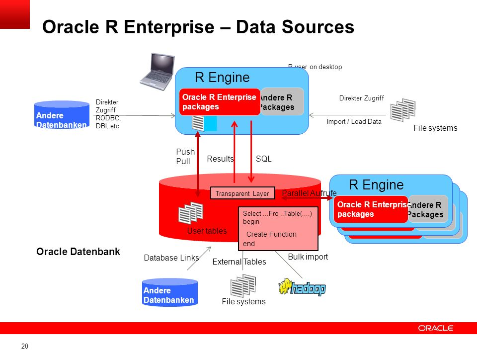 Oracle R Enterprise – Data Sources