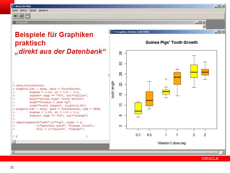 """Beispiele für Graphiken praktisch """"direkt aus der Datenbank"""