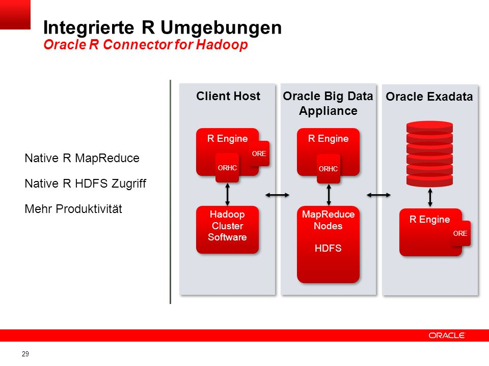 Integrierte R Umgebungen Oracle R Connector for Hadoop