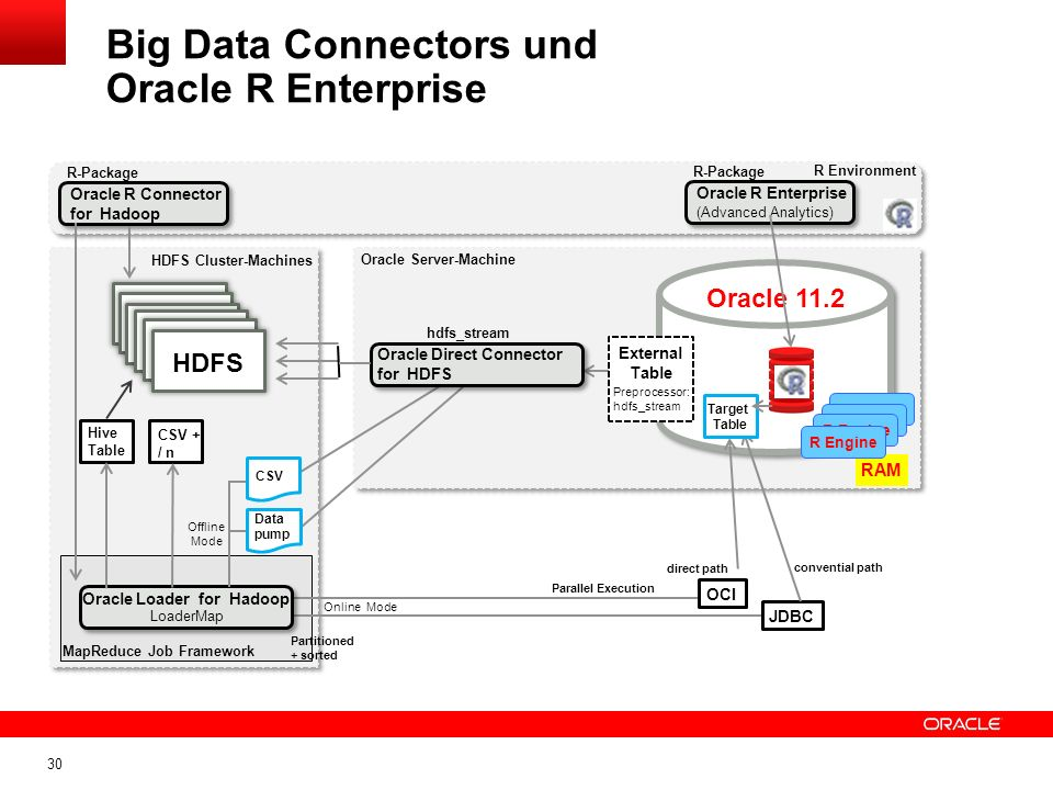 Big Data Connectors und Oracle R Enterprise