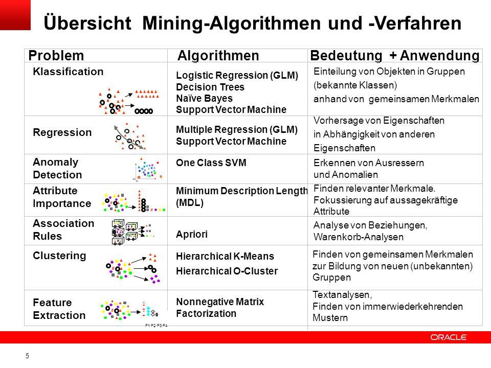 Übersicht Mining-Algorithmen und -Verfahren