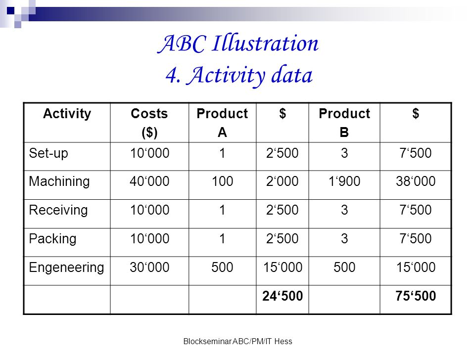 ABC Illustration 4. Activity data
