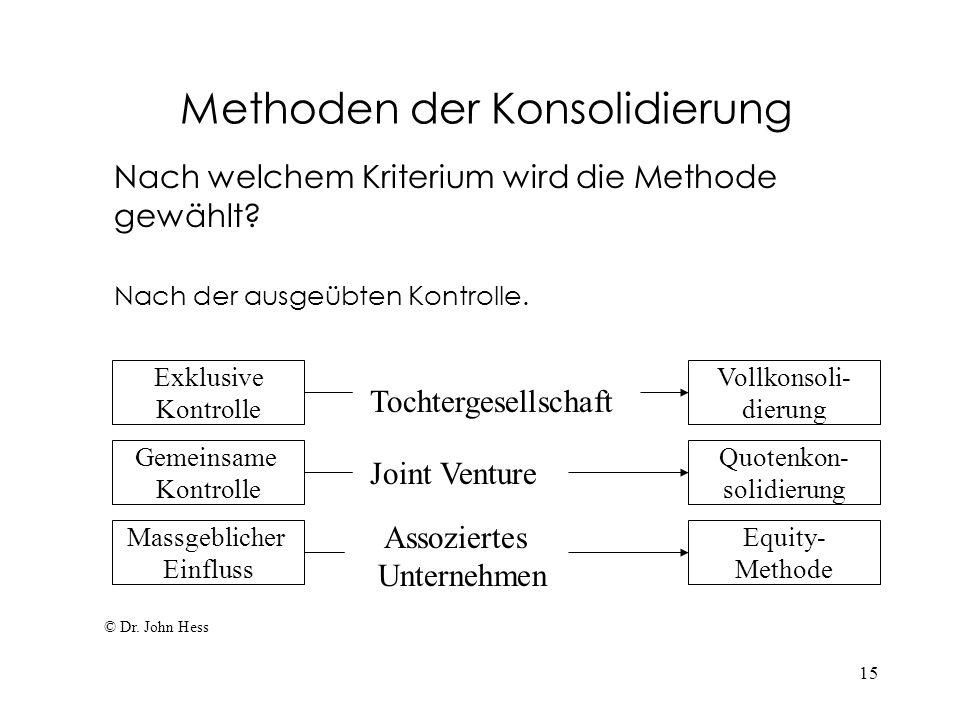 Methoden der Konsolidierung