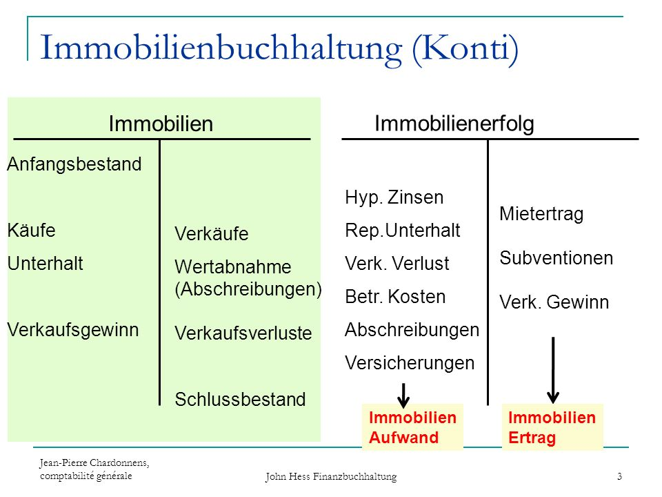 Immobilienbuchhaltung (Konti)