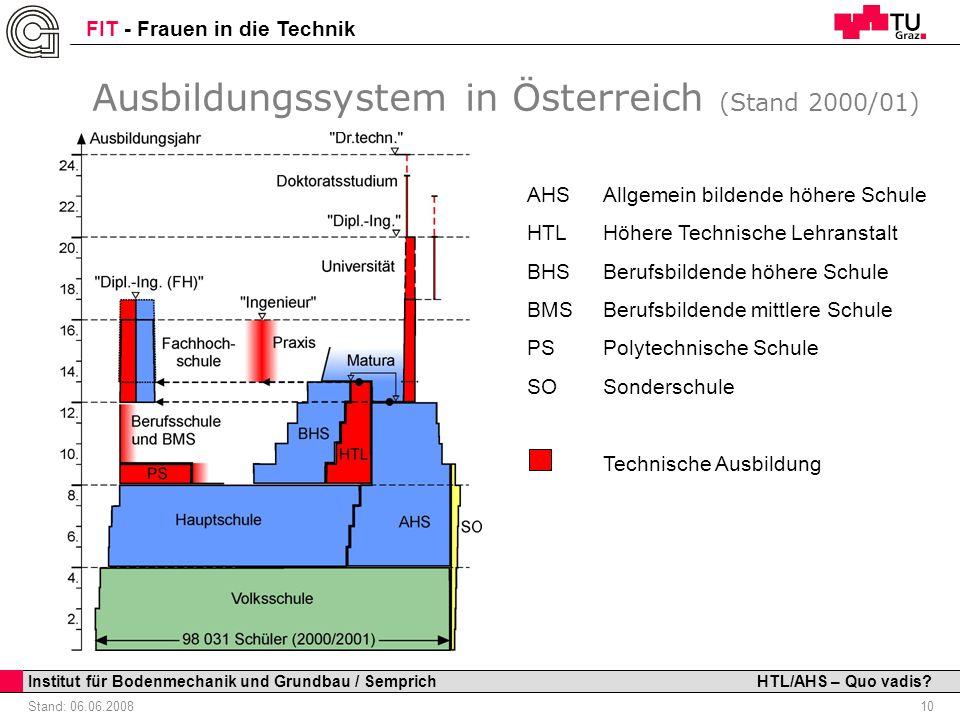 Ausbildungssystem in Österreich (Stand 2000/01)