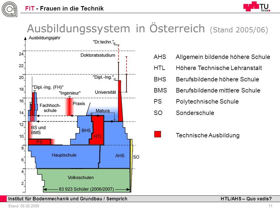 Ausbildungssystem in Österreich (Stand 2005/06)