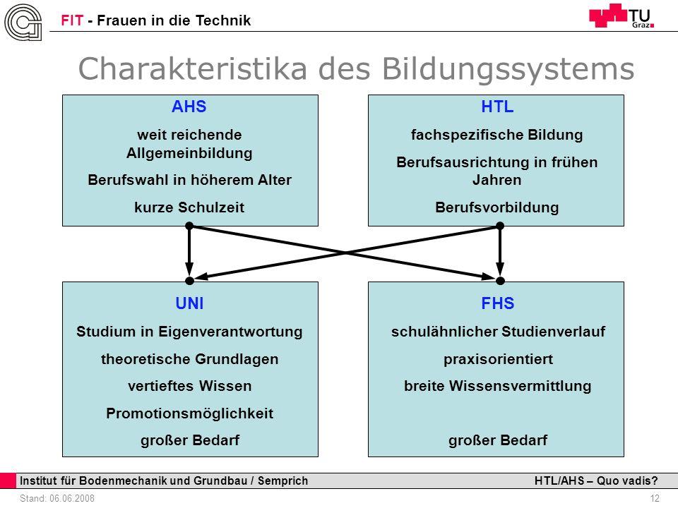 Charakteristika des Bildungssystems