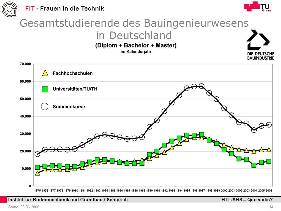Gesamtstudierende des Bauingenieurwesens in Deutschland