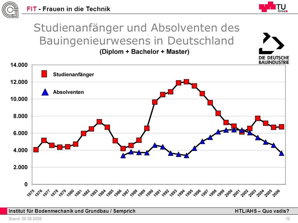 Studienanfänger und Absolventen des Bauingenieurwesens in Deutschland