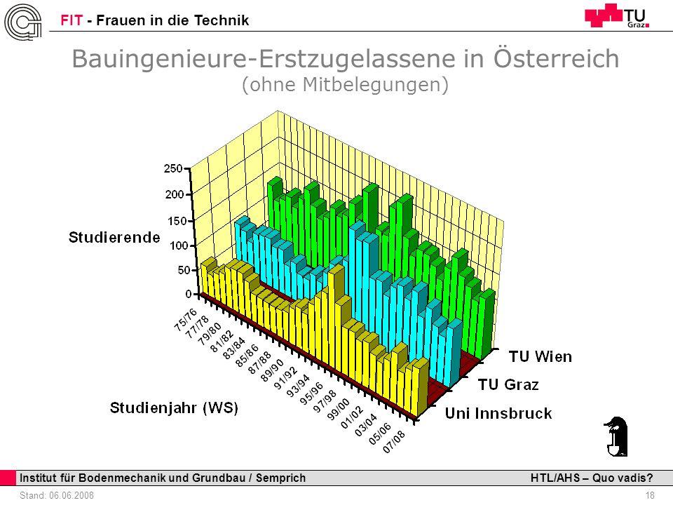 Bauingenieure-Erstzugelassene in Österreich (ohne Mitbelegungen)