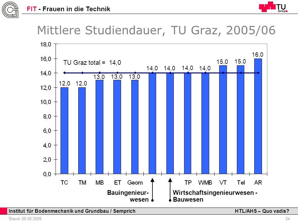 Mittlere Studiendauer, TU Graz, 2005/06