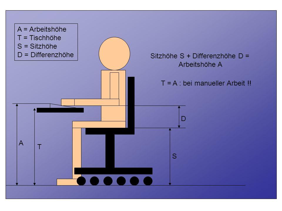 T A. S. D. Sitzhöhe S + Differenzhöhe D = Arbeitshöhe A. A = Arbeitshöhe. T = Tischhöhe. S = Sitzhöhe.