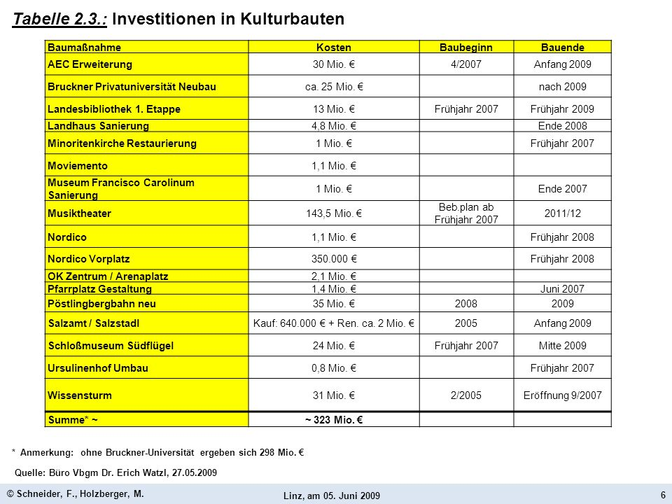Tabelle 2.3.: Investitionen in Kulturbauten