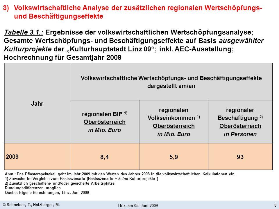 Volkseinkommen 1) Oberösterreich Beschäftigung 2) Oberösterreich