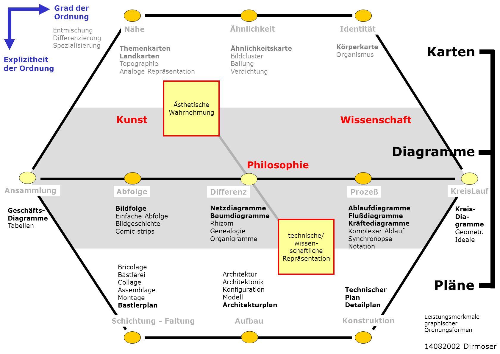 Karten Diagramme Pläne Kunst Wissenschaft Philosophie Grad der Ordnung