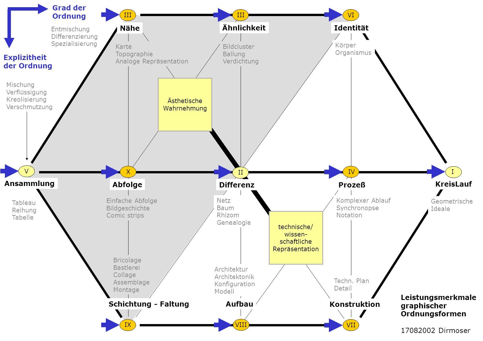 Grad der Ordnung Nähe Ähnlichkeit Identität Explizitheit der Ordnung