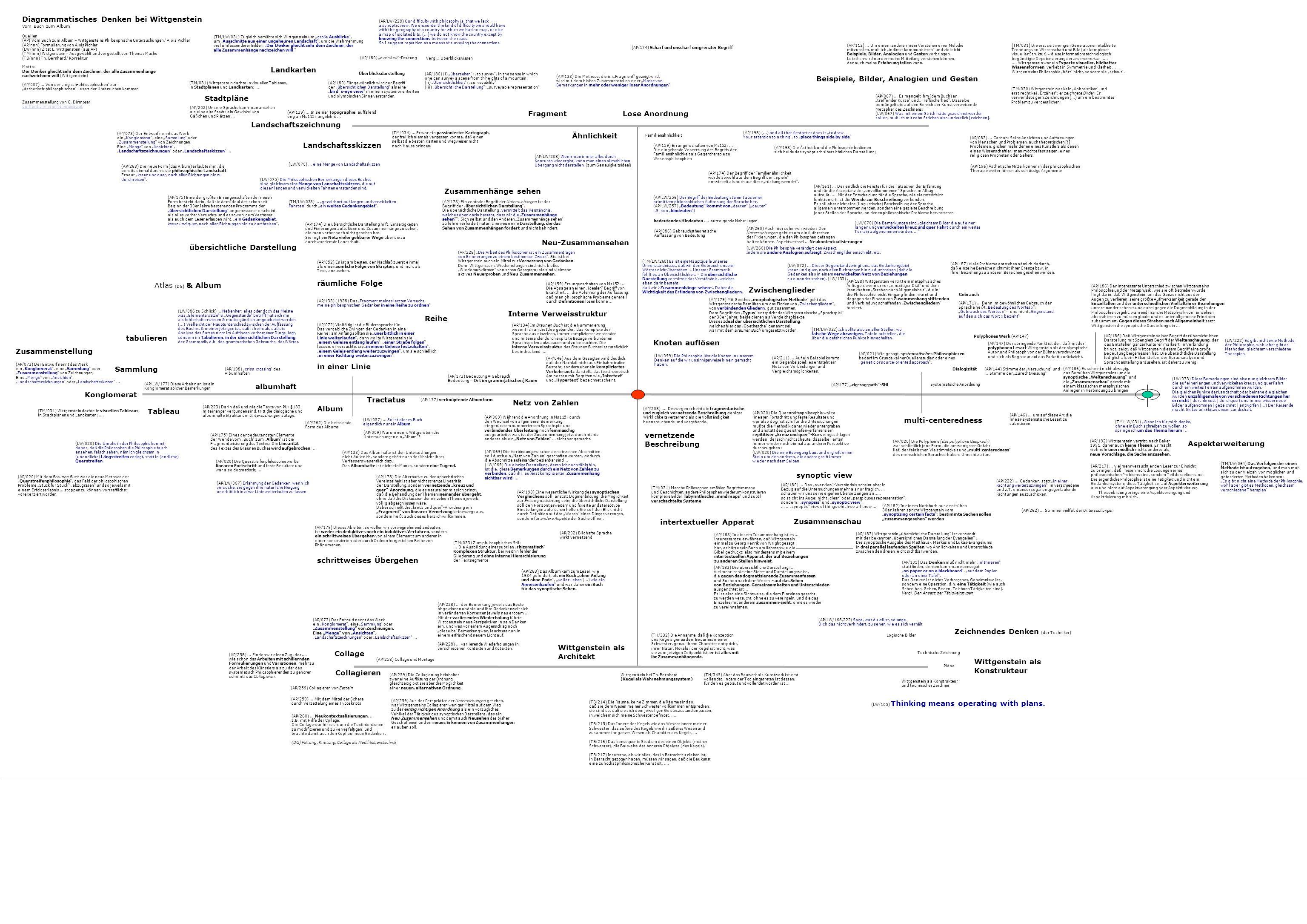 Diagrammatisches Denken bei Wittgenstein