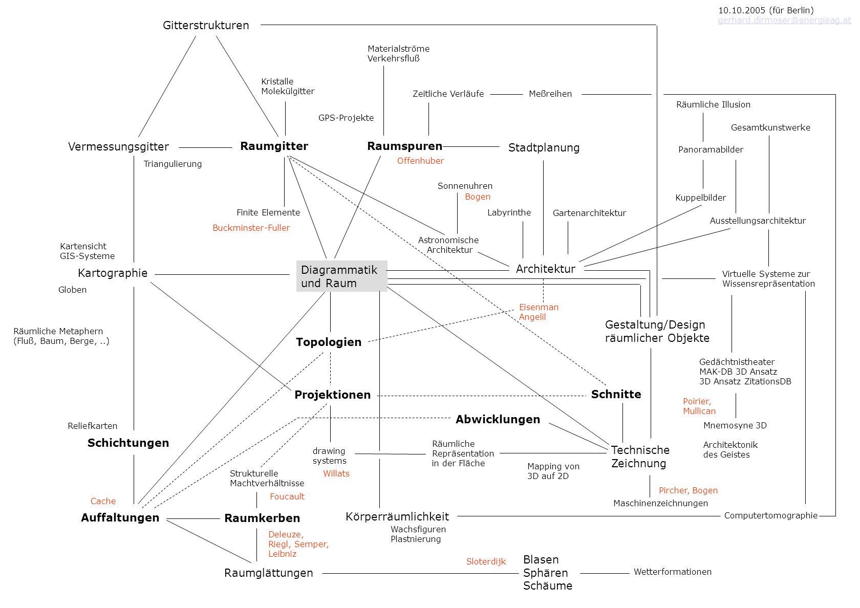 Gitterstrukturen Vermessungsgitter Raumgitter Raumspuren Stadtplanung