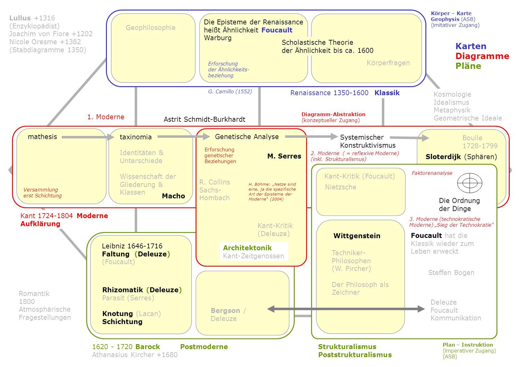B S F Z Karten Diagramme Pläne Lullus +1316 (Enzyklopädist)