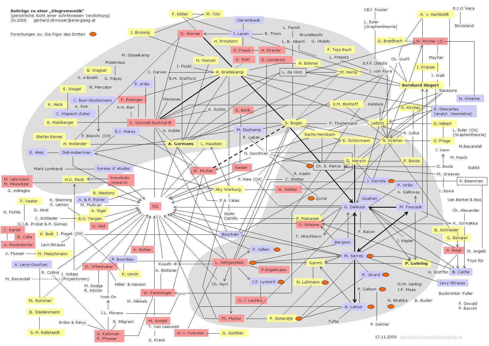 """Beiträge zu einer """"Diagrammatik"""