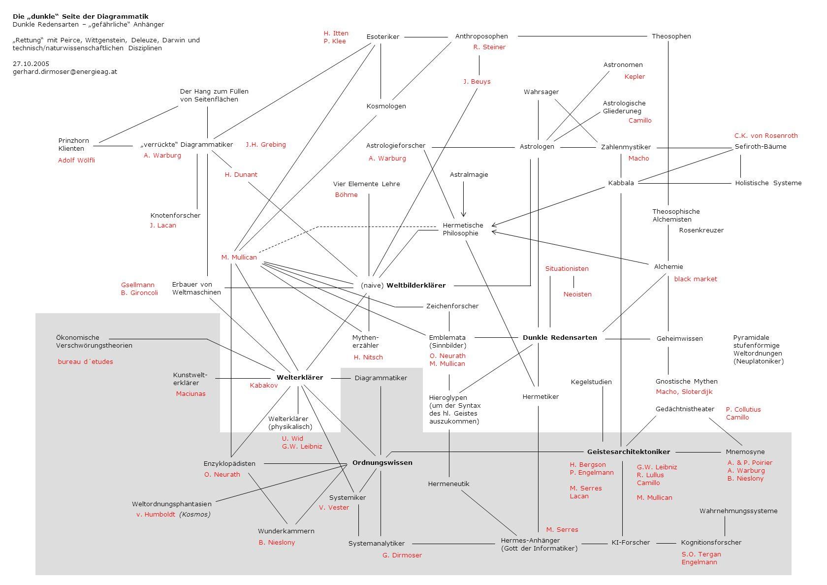 """Die """"dunkle Seite der Diagrammatik"""