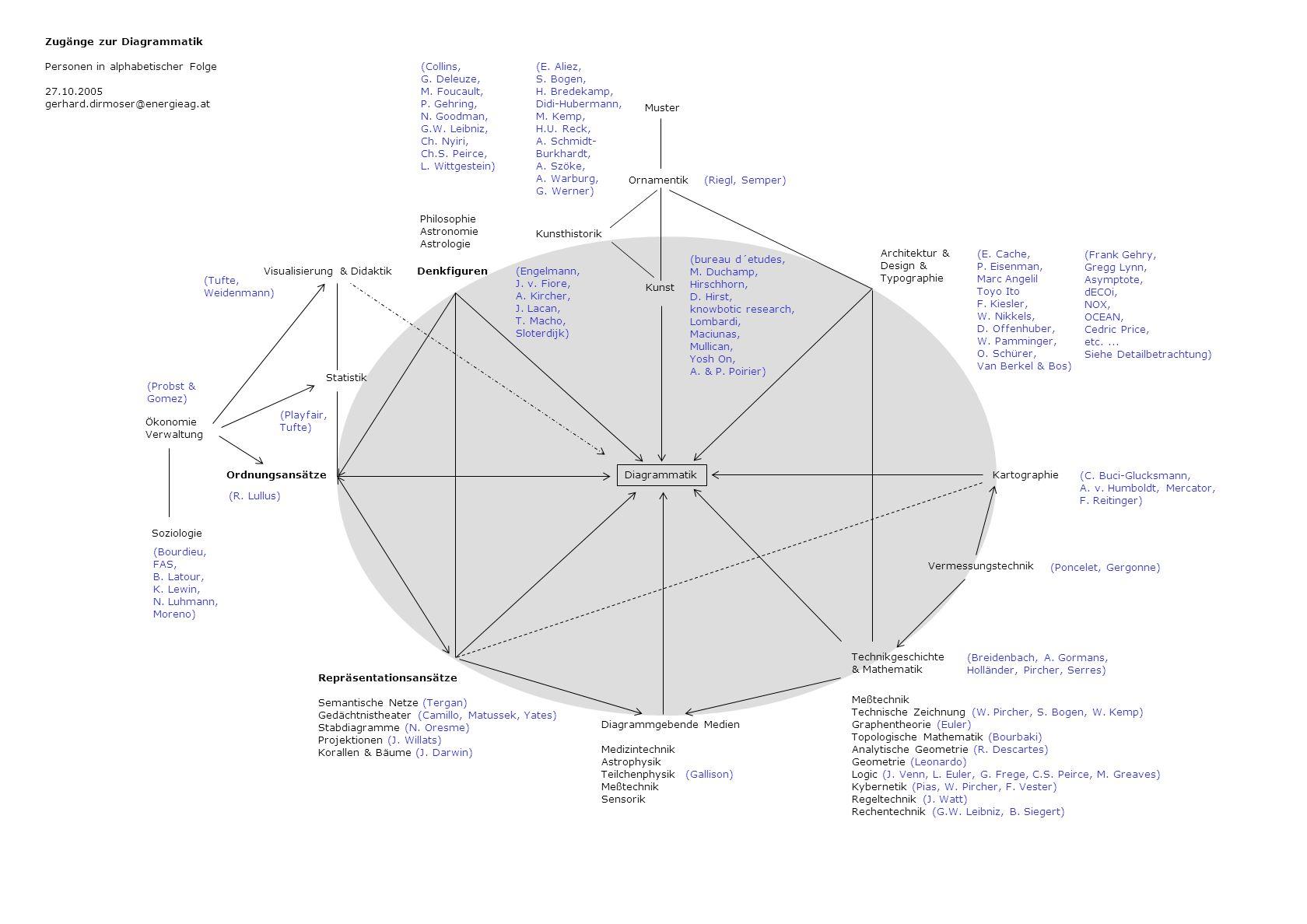 Zugänge zur Diagrammatik