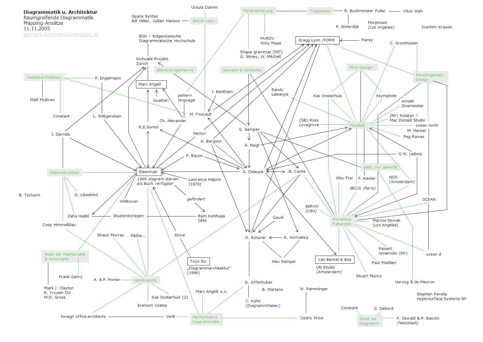Diagrammatik u. Architektur Raumgreifende Diagrammatik Mapping-Ansätze