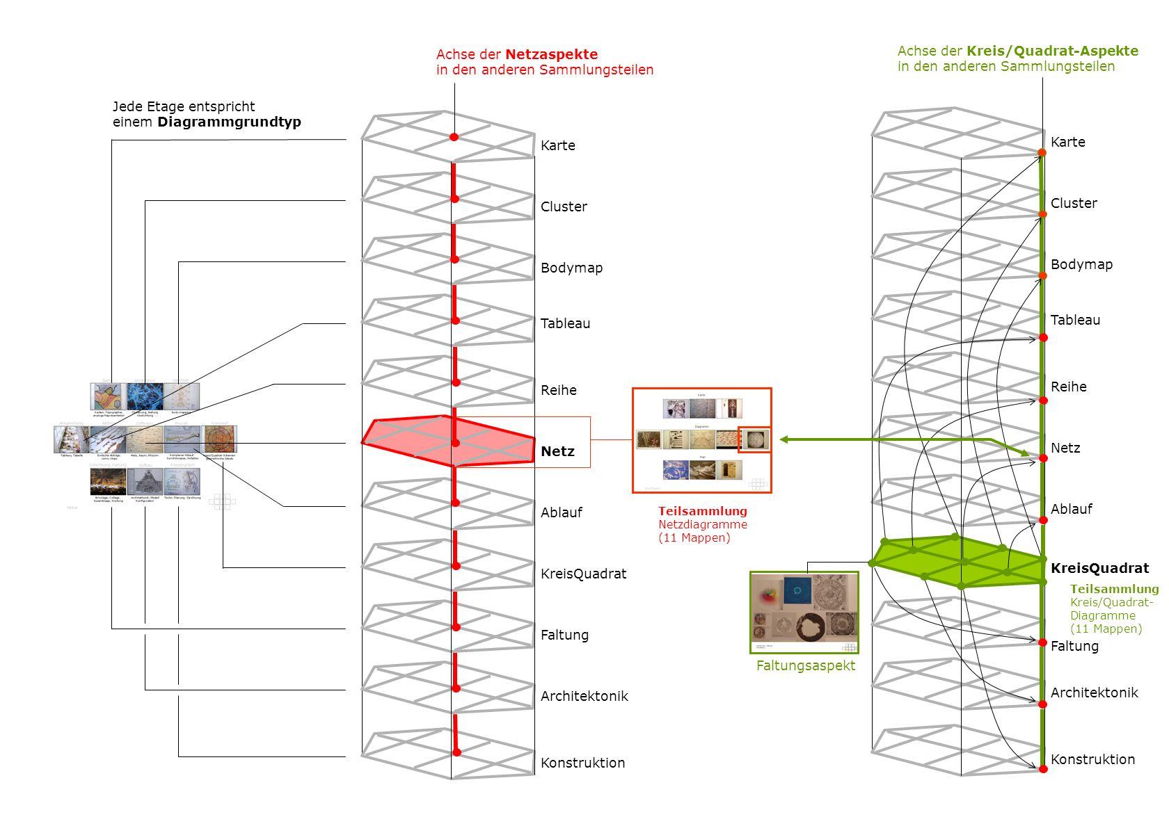 in den anderen Sammlungsteilen Achse der Kreis/Quadrat-Aspekte
