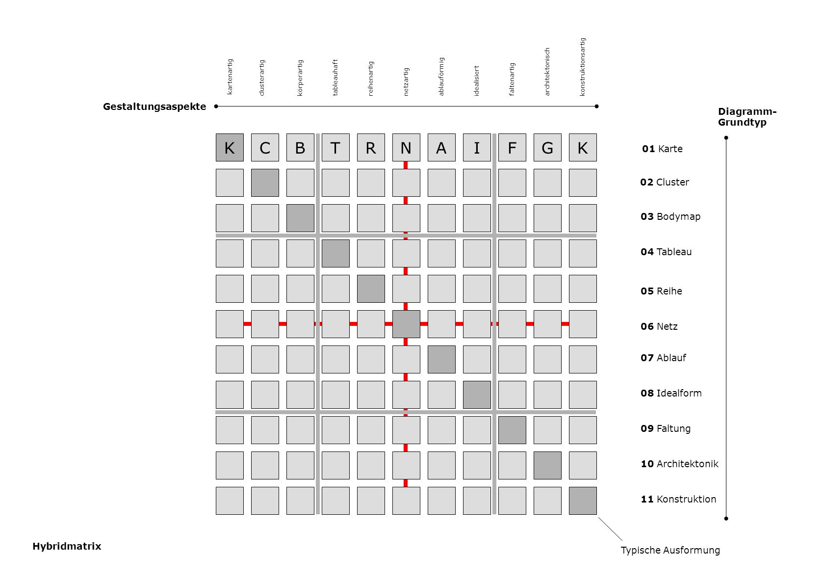 K C B T R N A I F G K Gestaltungsaspekte Diagramm- Grundtyp 01 Karte