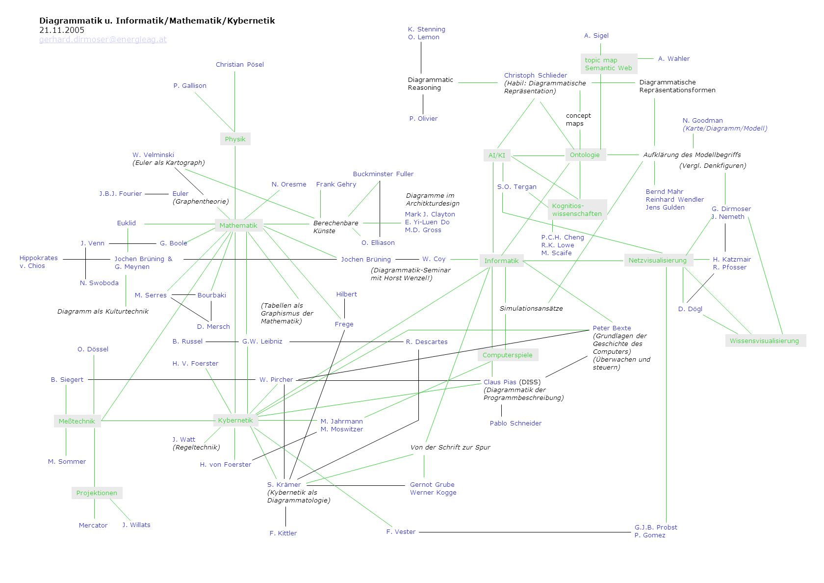 Diagrammatik u. Informatik/Mathematik/Kybernetik 21.11.2005