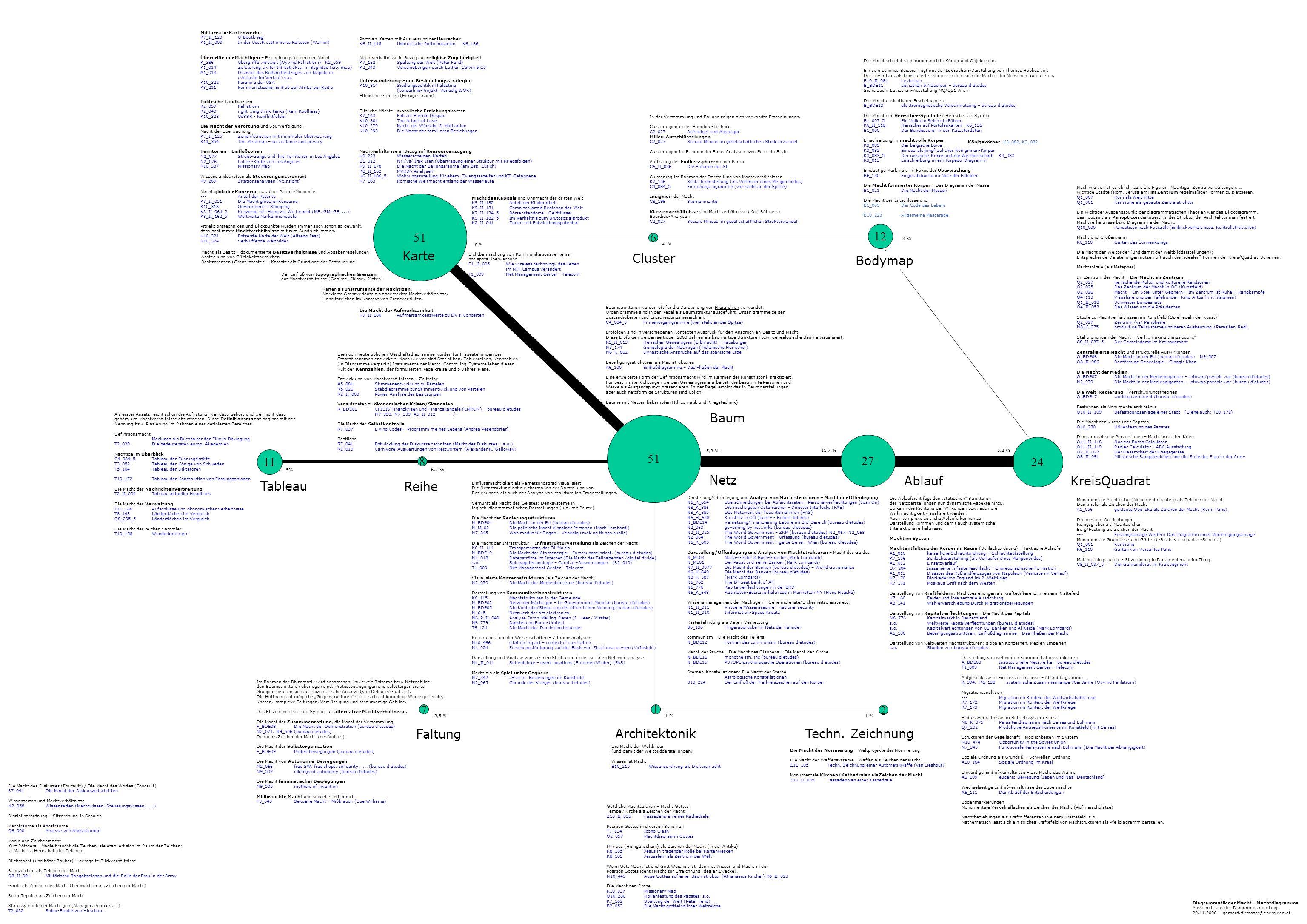 51 12 6 Karte Cluster Bodymap Baum 51 27 24 11 8 Netz Ablauf
