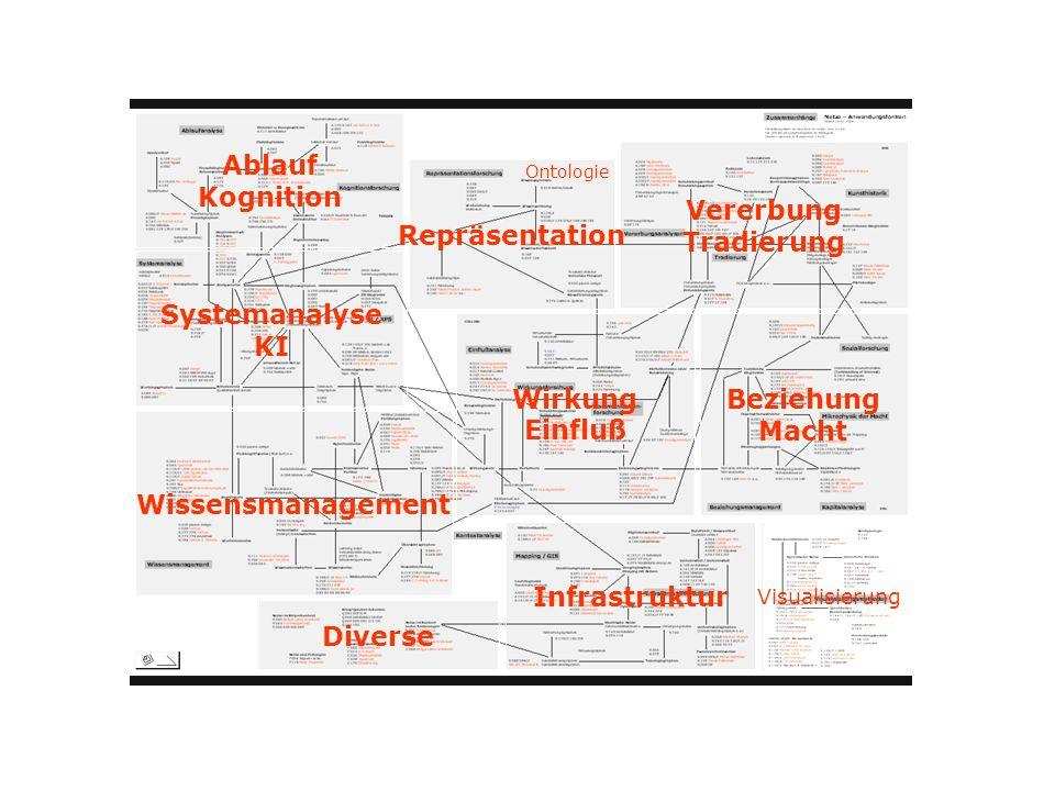 Ablauf Kognition Vererbung Tradierung Repräsentation Systemanalyse KI