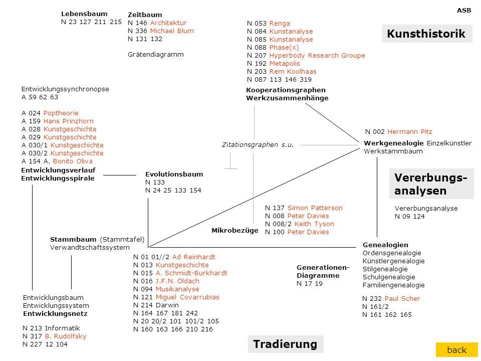 Kunsthistorik Vererbungs- analysen Tradierung back ASB Lebensbaum
