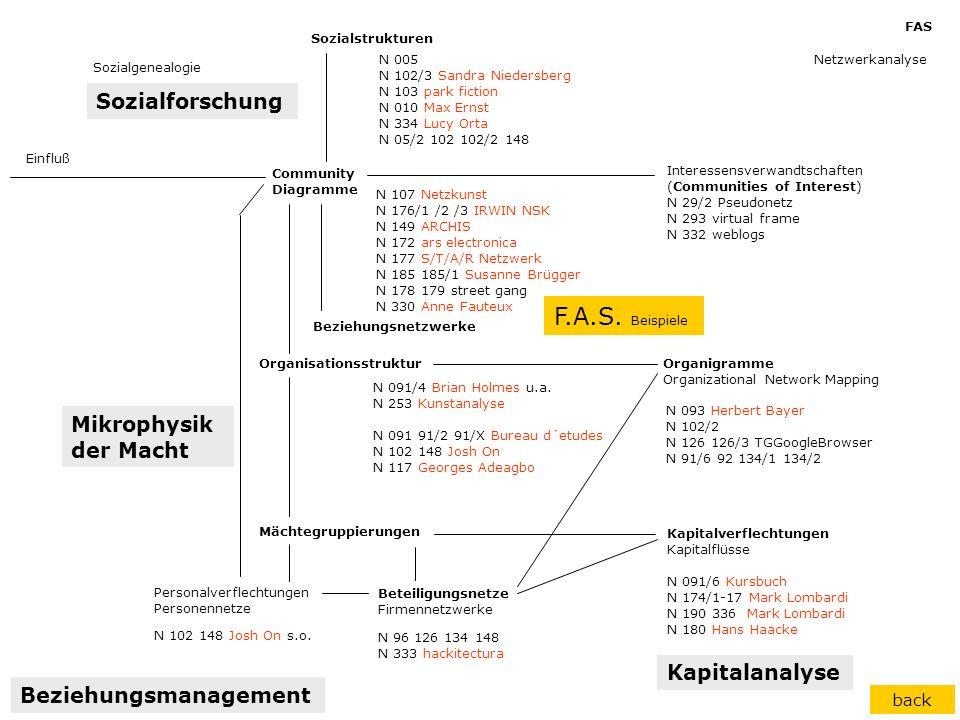 F.A.S. Beispiele Sozialforschung Mikrophysik der Macht Kapitalanalyse