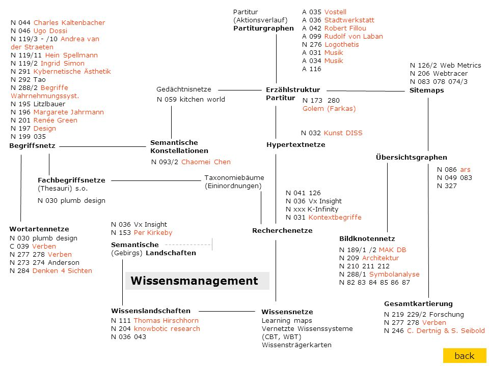 Wissensmanagement back Partitur (Aktionsverlauf) Partiturgraphen