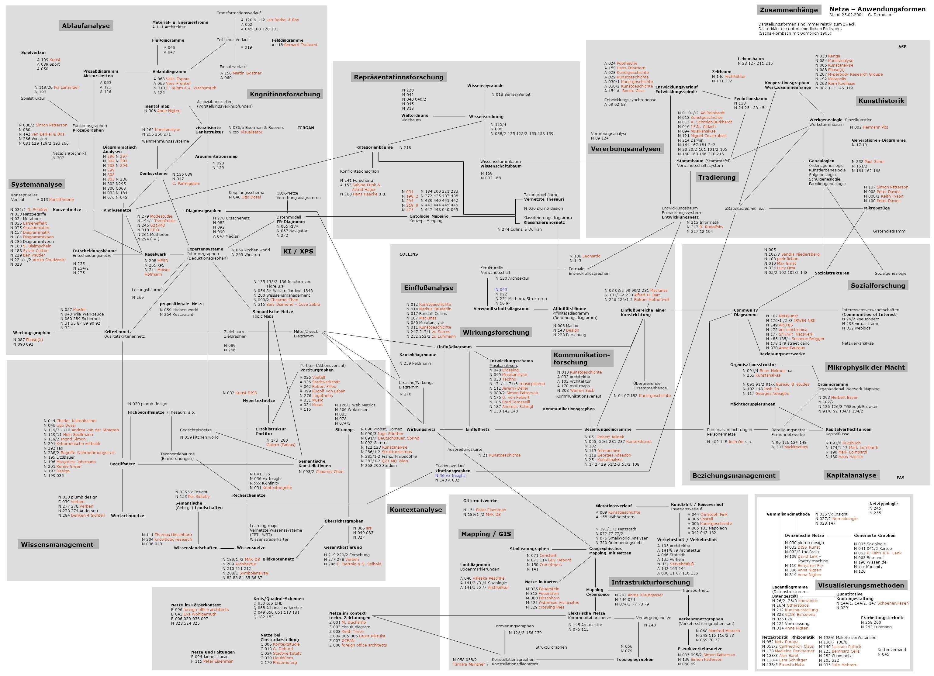 Netze – Anwendungsformen