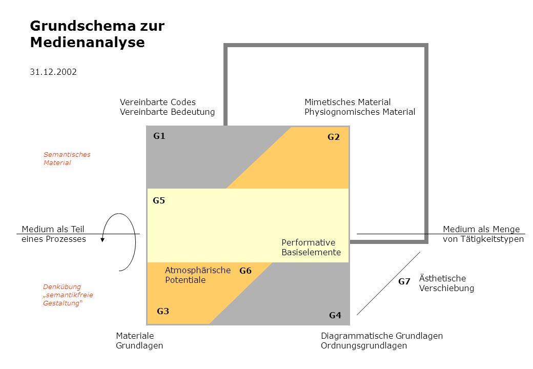 Grundschema zur Medienanalyse 31.12.2002 Vereinbarte Codes