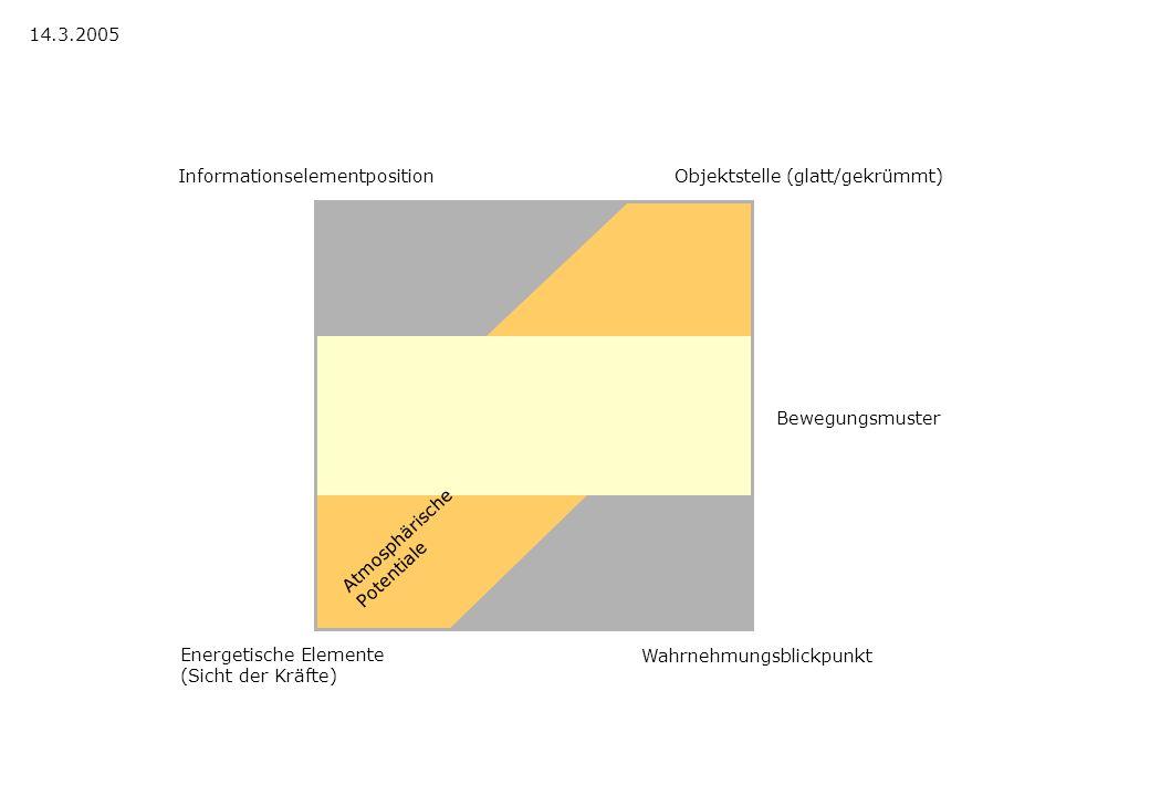 14.3.2005 Informationselementposition. Objektstelle (glatt/gekrümmt) Bewegungsmuster. Atmosphärische.