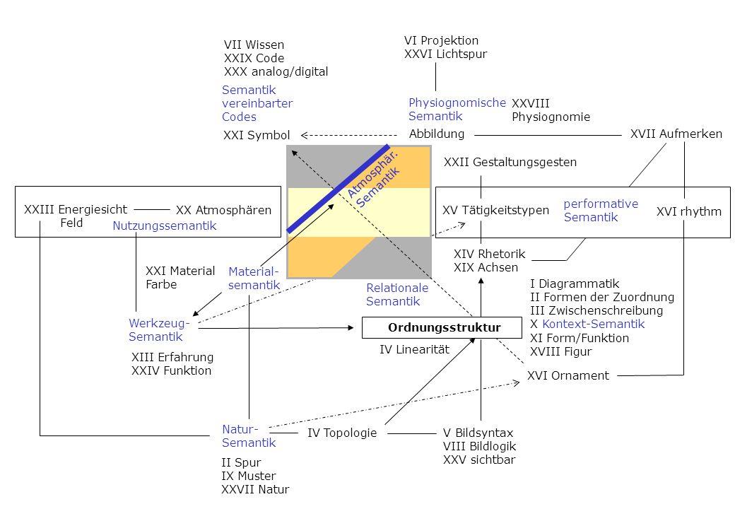 VII Wissen XXIX Code. XXX analog/digital. VI Projektion. XXVI Lichtspur. Semantik. vereinbarter.