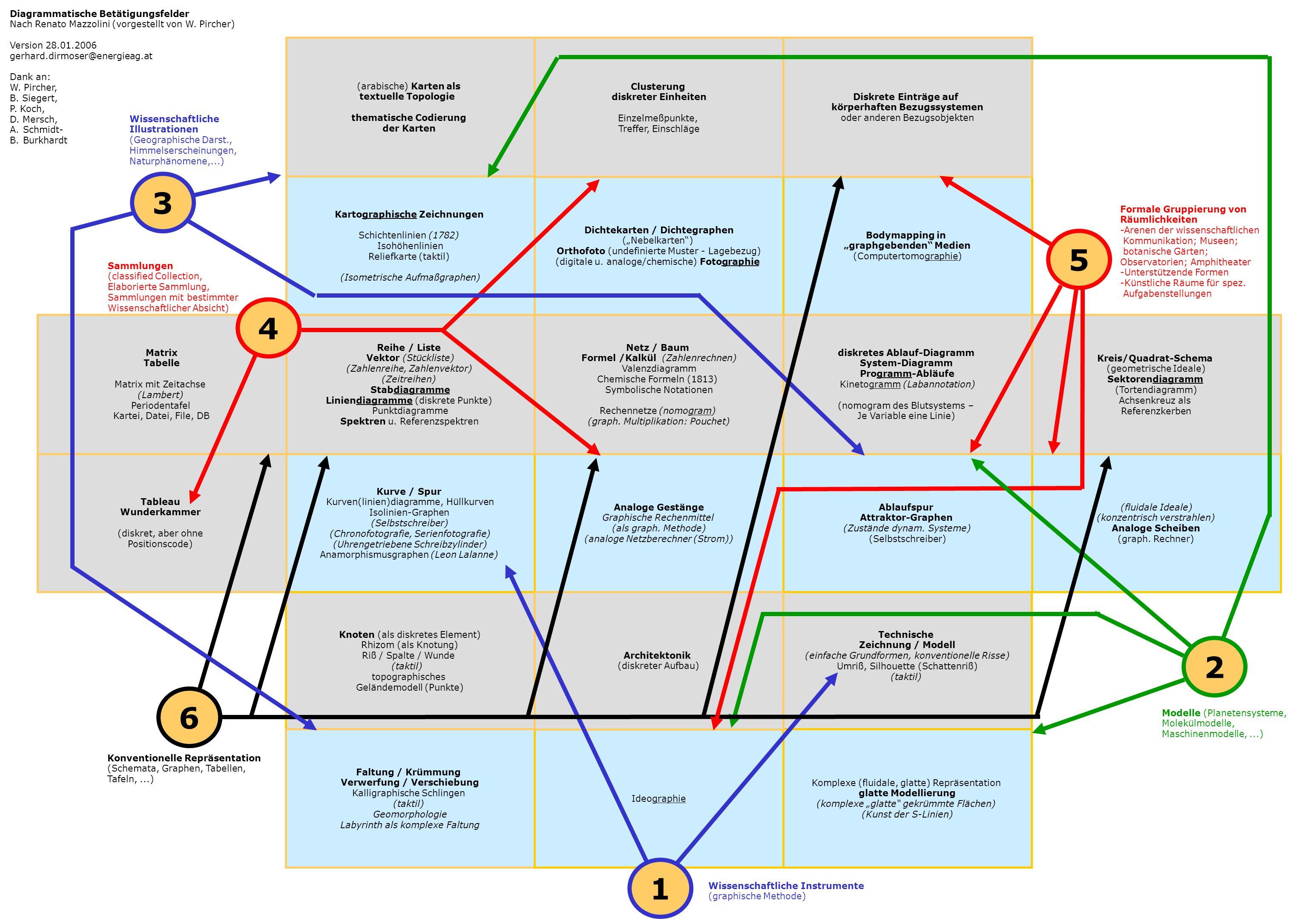 3 5 4 2 6 1 Diagrammatische Betätigungsfelder