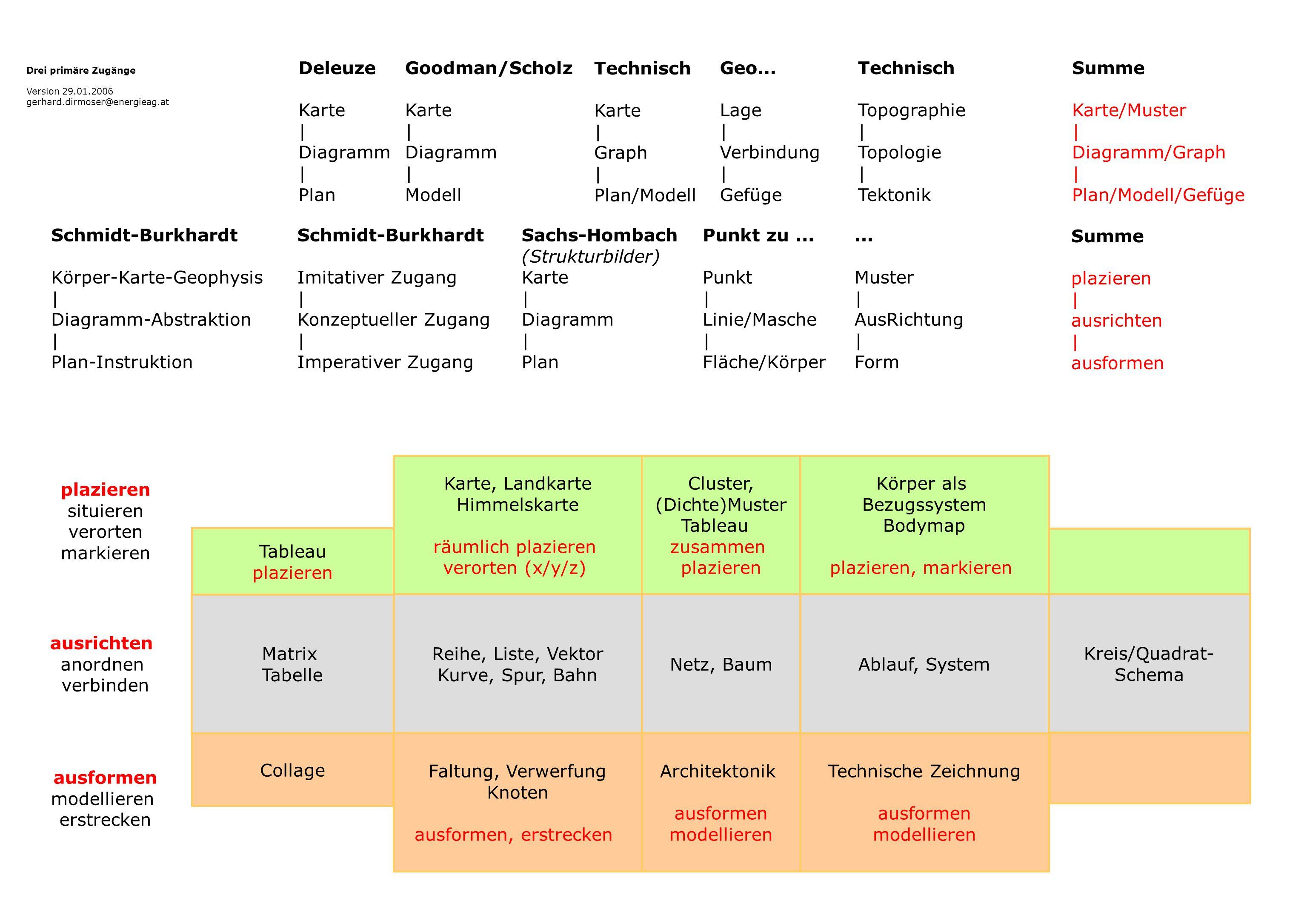 Körper-Karte-Geophysis | Diagramm-Abstraktion Plan-Instruktion