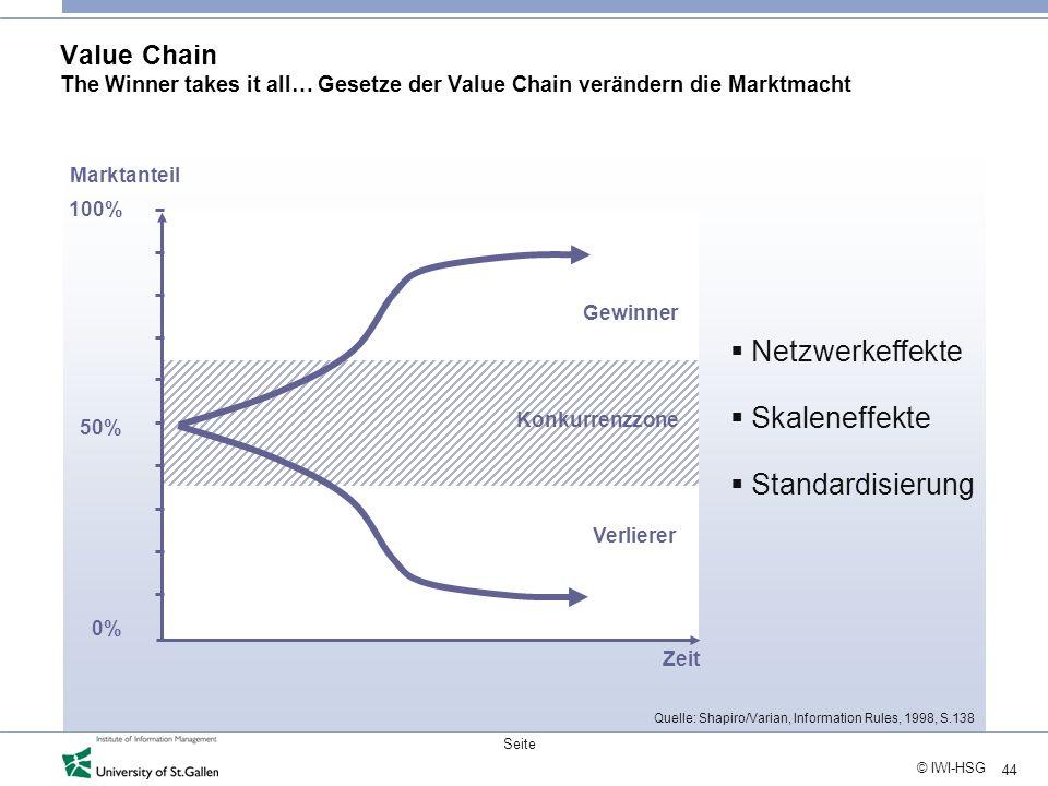 Netzwerkeffekte Skaleneffekte Standardisierung