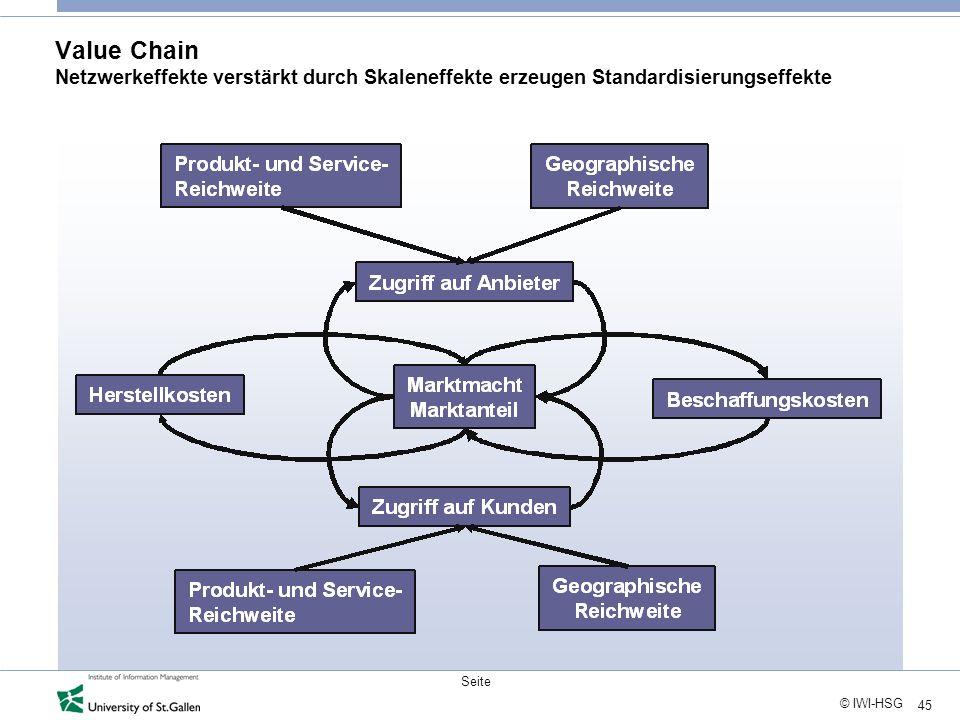 Value Chain Netzwerkeffekte verstärkt durch Skaleneffekte erzeugen Standardisierungseffekte