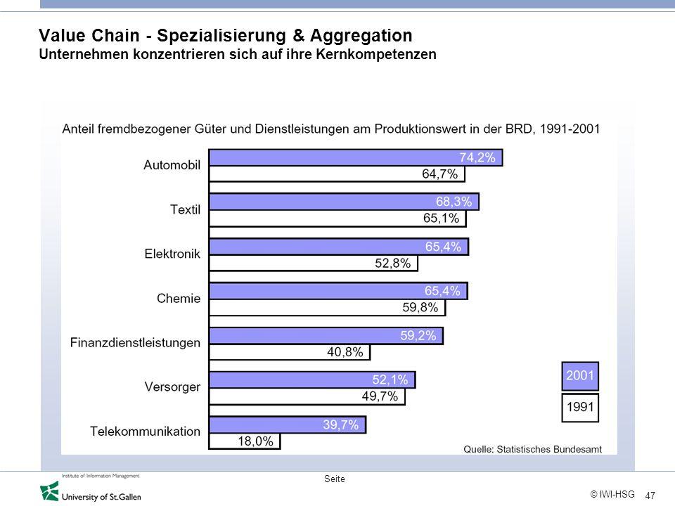 Value Chain - Spezialisierung & Aggregation Unternehmen konzentrieren sich auf ihre Kernkompetenzen