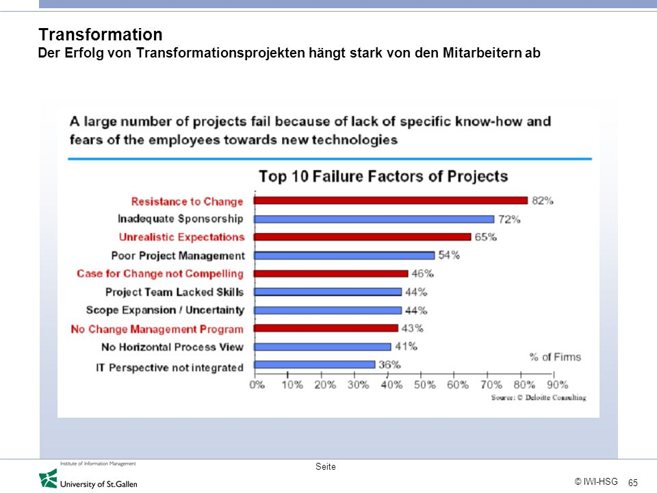 Transformation Der Erfolg von Transformationsprojekten hängt stark von den Mitarbeitern ab