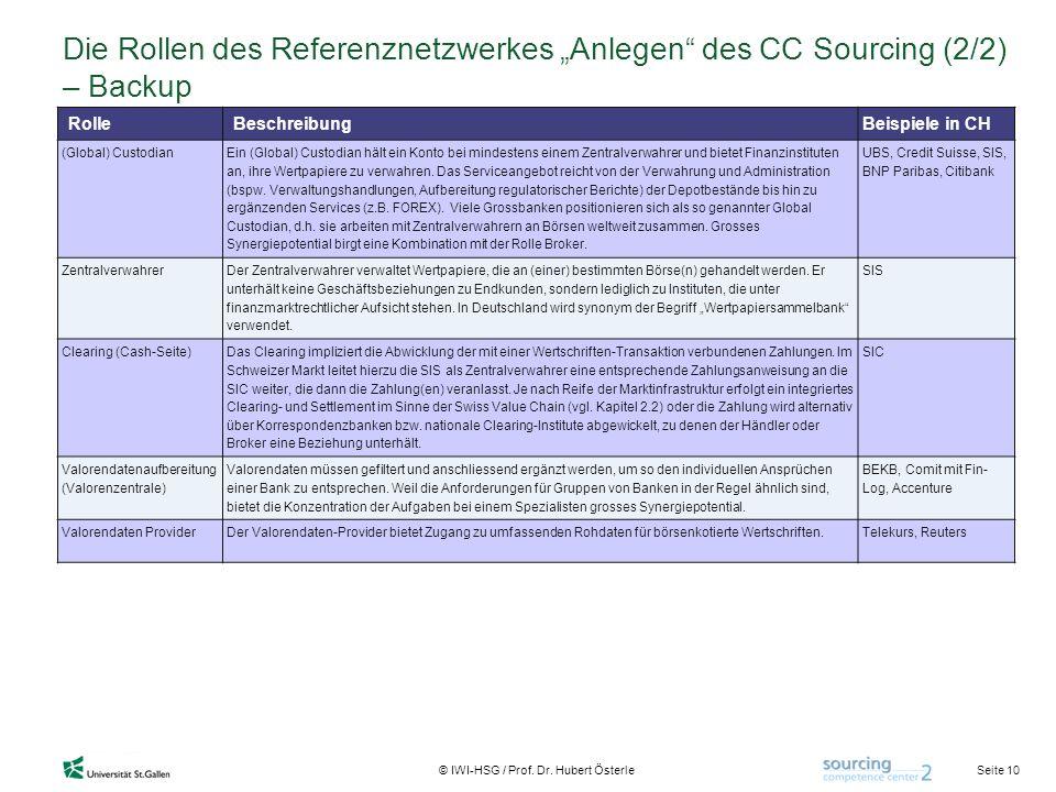 """Die Rollen des Referenznetzwerkes """"Anlegen des CC Sourcing (2/2) – Backup"""